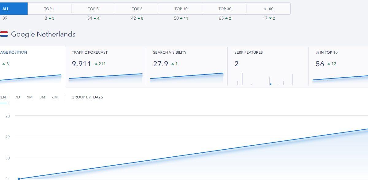 Webshop resultaten